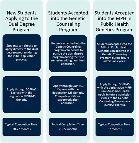 Mba Mph Program In Health Management by Dual Mph Ms In Genetic Counseling Human Genetics Pitt
