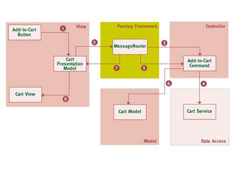 mvc architecture flow diagram system architecture diagram mvc choice image how to