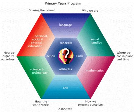 transdisciplinary themes meaning timetable and curriculum map phuket international