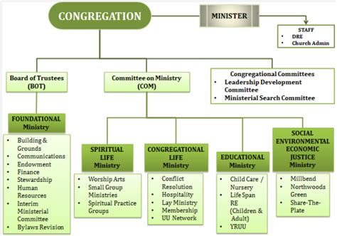 Ordinary Church Ministry Structure And Organization #2: Org_chart.png