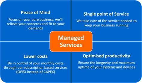 managed services cloud security digital