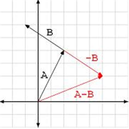imagenes vectoriales definicion definici 243 n de resta de vectores qu 233 es significado y