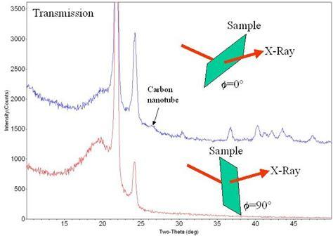 xrd pattern deutsch preferred orientation of carbon nanotubes in polyethylene