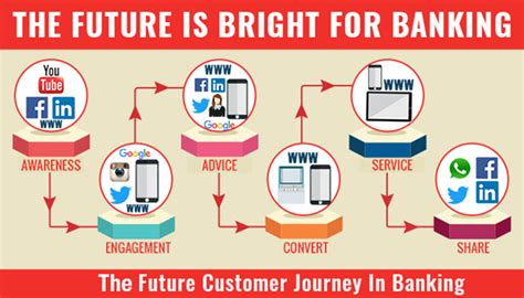 What Banks Is Looking For In A by With New Ecosystems Is The Future Bright For Banking