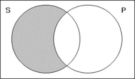 venn diagrams for categorical propositions