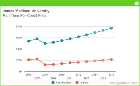 jmu room and board part time tuition fees at including predicted increases