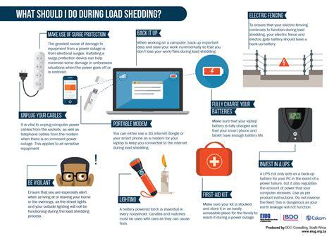 Load Shedding Meaning by Load Shedding Explained