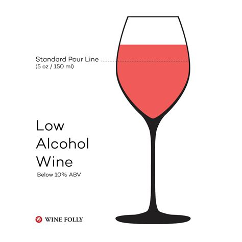 what is a light wine wine from the lightest to the strongest wine folly