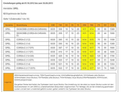 Auto G Nstig Versicherung by Welche Autos Sind G 252 Nstig In Der Versicherung Kfz