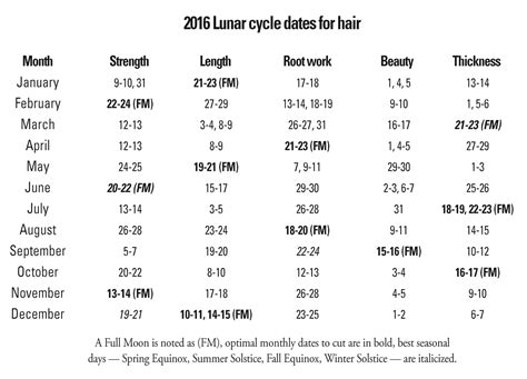 cutting hair by moon for growth 2014 lunar hair care on pinterest raw vegan blue moon and charts