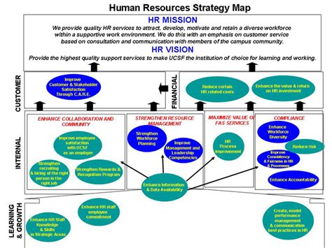 human resources strategic planning template human resources strategy map human resources