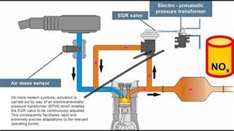 Exhaust System Market Exhaust Gas Recirculation System Market 2017 By