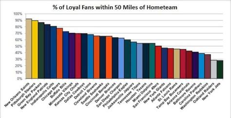 what football team has the most fans who is america s favorite nfl team data offer a