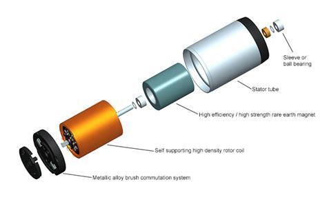 function of brushes in dc motor choosing a dc motor portescap motors