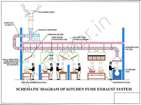 Kitchen Ventilation System Design Kitchen Ventilation System Design Donatz Info