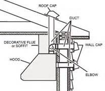 Kitchen Vent Requirements Kitchen Stove Kitchen Stove Ventilation Requirements
