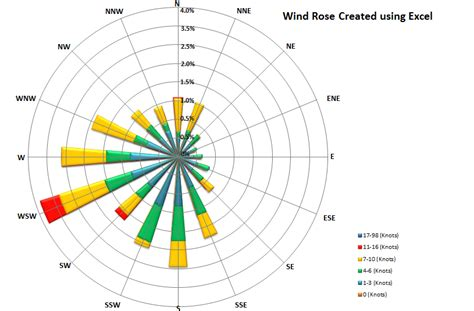 Drawing A Wind In Excel how to draw windrose using in wpf