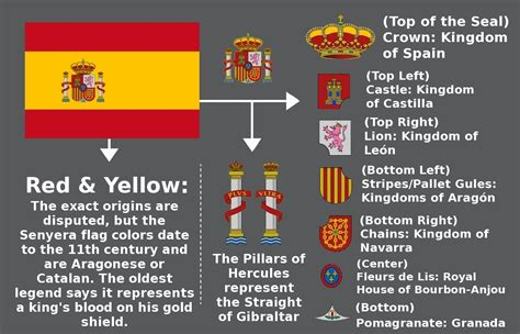 colors of spain meaning of the flag vexillology