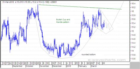 silver cup and handle chart pattern elliott wave forecast analysis dow s p500 nasdaq gold