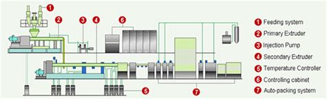 product layout line xps board xps board extrusion line anber eps machine