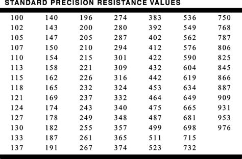 resistor values 1 tolerance standres 1