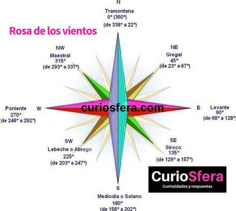 la rosa de los qu 233 es el viento c 243 mo se crea c 243 mo se mide y que tipos hay