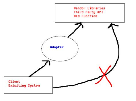 how to draw a boat in java adapter design pattern mkyong