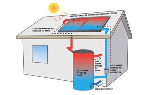 Itech Energy Water System by Slash Your Water Heating Bills With Solar Water