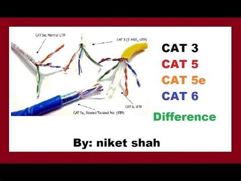 Kuas Cat 3in cat3 cat5 cat5e and cat6 differance