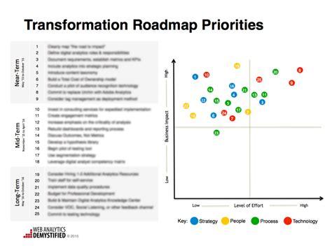 Strategic Audit And Transformation Roadmap Analytics Demystified Digital Transformation Plan Template
