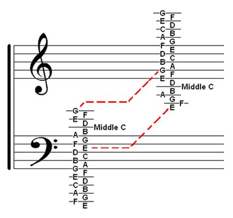 bass clef notes welcome music theory chart treble bass clef ledger notes