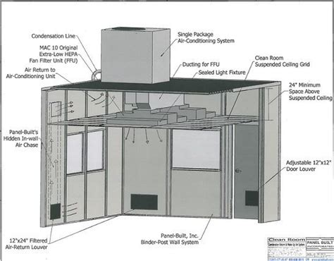 modular cleanrooms prefabricated cleanrooms panel built