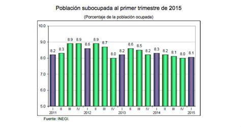 tasas y tarifas 2016 mexico noticias de la web el desempleo disminuy 243 4 2 en m 233 xico