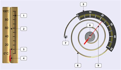 Beschriftung Thermometer by Phys Dvd006 W 228 Rmelehre Ibeschriftung Thermometern