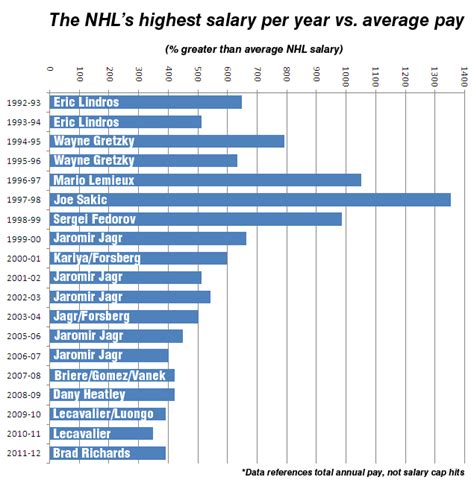 Average Salary Mba 10 Years Experience by Are The Nhl S Best Players Underpaid Canadian Business