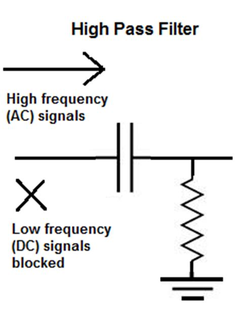 use of capacitor in low pass filter does a capacitor by itself act as a high pass or low pass filter quora