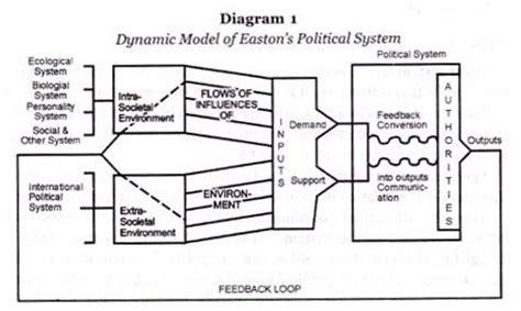 David Easton System Theory Diagram