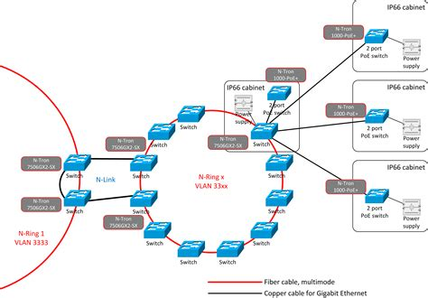 ip network ringuk network industrial standard ip network switches