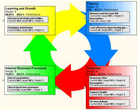 strategy map templates various strategy maps with kpis supported in bsc designer