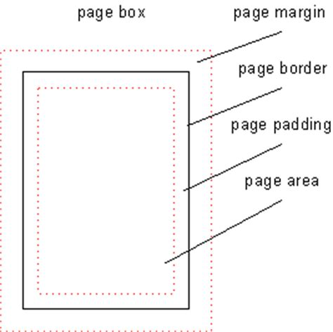 printable area margins css paged media module level 3