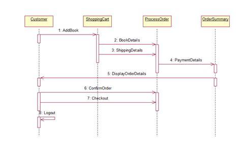 sequence of uml diagrams in project bookshop uml diagrams