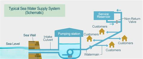 guidelines design water distribution systems wsd seawater for flushing