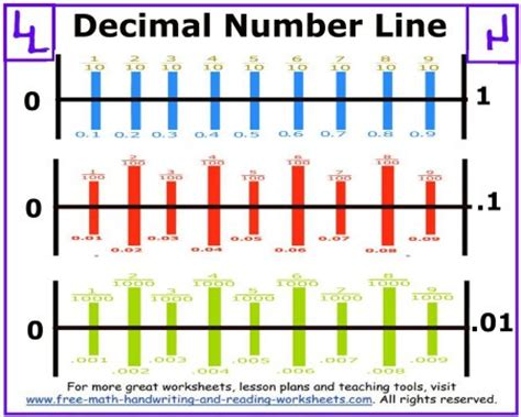 printable number line with tenths decimal number line teaching math pinterest decimal