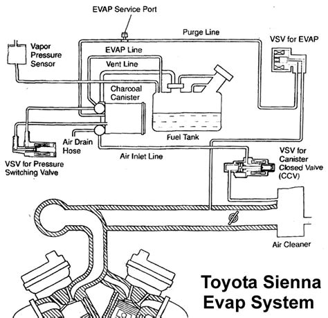 How To Fix Your Toyota Evap P0446 P0442 P0440 Check