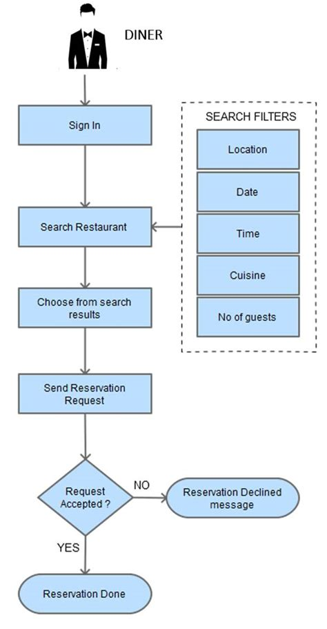 restaurant flowchart must features for your restaurant reservation