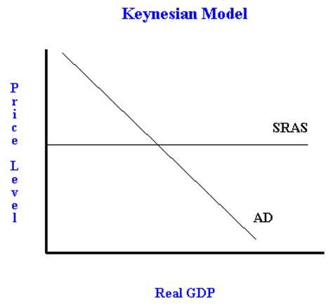 Run Keynesian Model