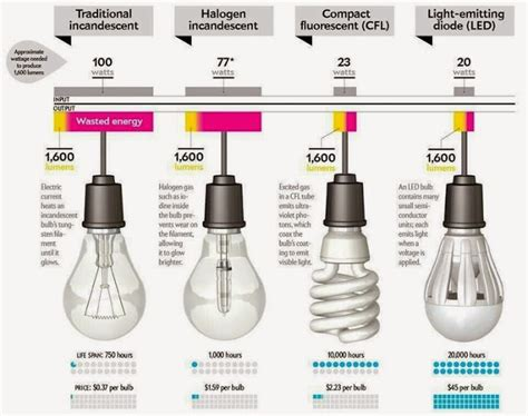 Difference Between Led And Cfl Light Bulbs Better Lighting Differences Of Incandescent Halogen L Cfl And Led Light Bulbs