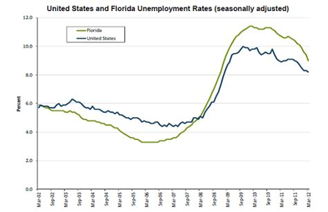 Florida Unemployment Office by Which Candidate Is Most Likely To Stimulate The Economy