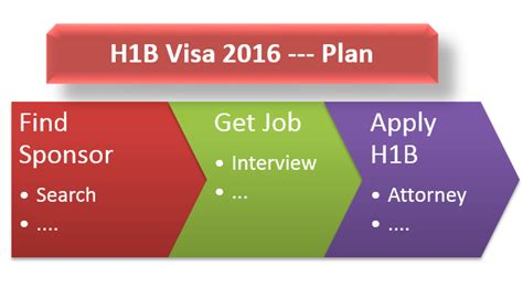 F1 Visa Experiences Mba by How To Apply For H1b Visa 2016 Plan Step By Step Guide