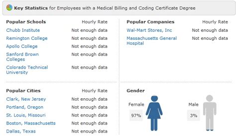 coding and billing salary billing and